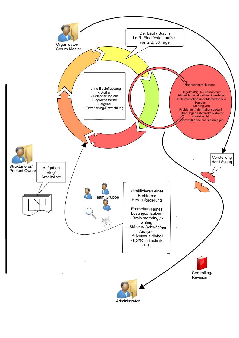 StOA Modell agile Strukturen in der Unternehmensführung